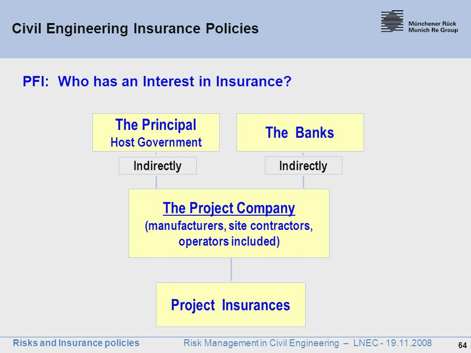 PFI: Who has an Interest in Insurance