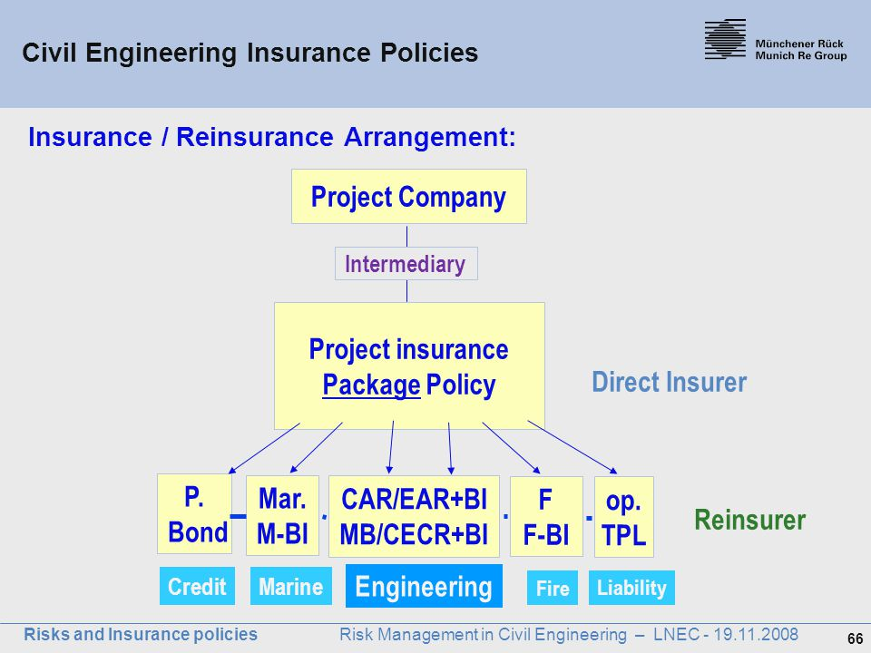 Insurance / Reinsurance Arrangement:
