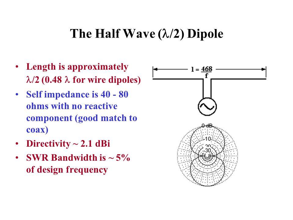 The Half Wave (/2) Dipole