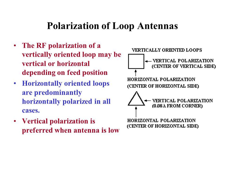 Polarization of Loop Antennas