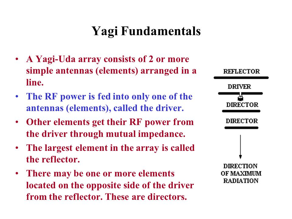 Yagi Fundamentals A Yagi-Uda array consists of 2 or more simple antennas (elements) arranged in a line.
