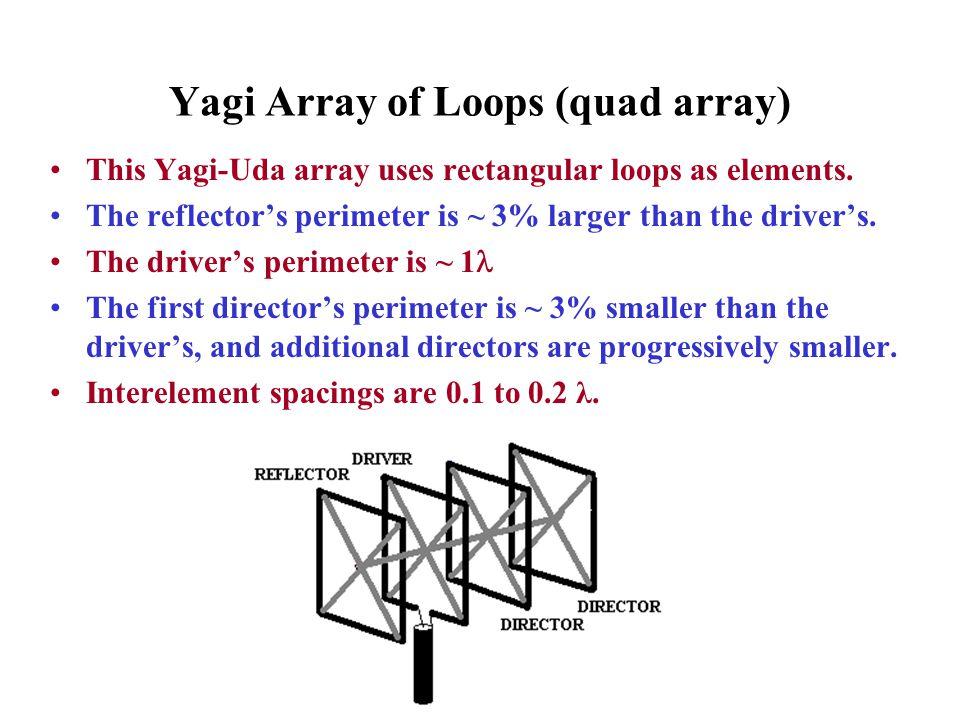 Yagi Array of Loops (quad array)