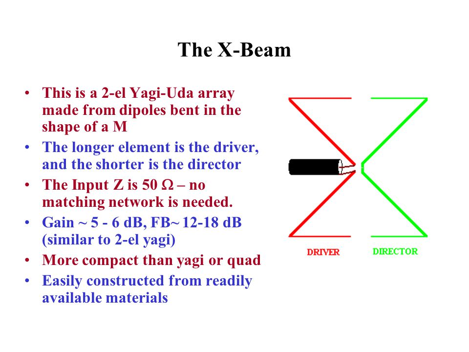 The X-Beam This is a 2-el Yagi-Uda array made from dipoles bent in the shape of a M.
