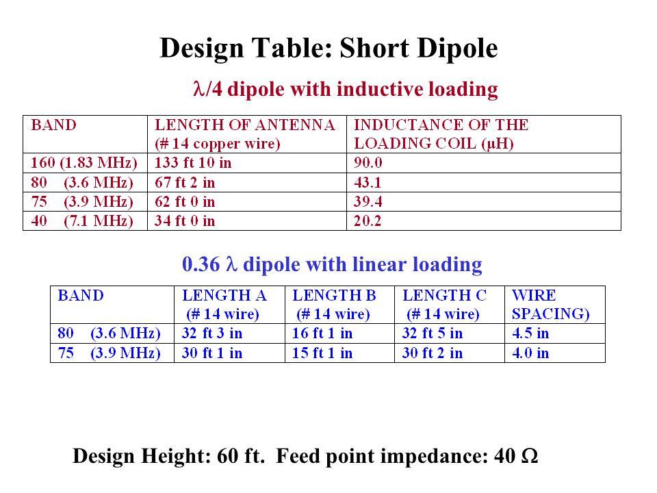 Design Table: Short Dipole