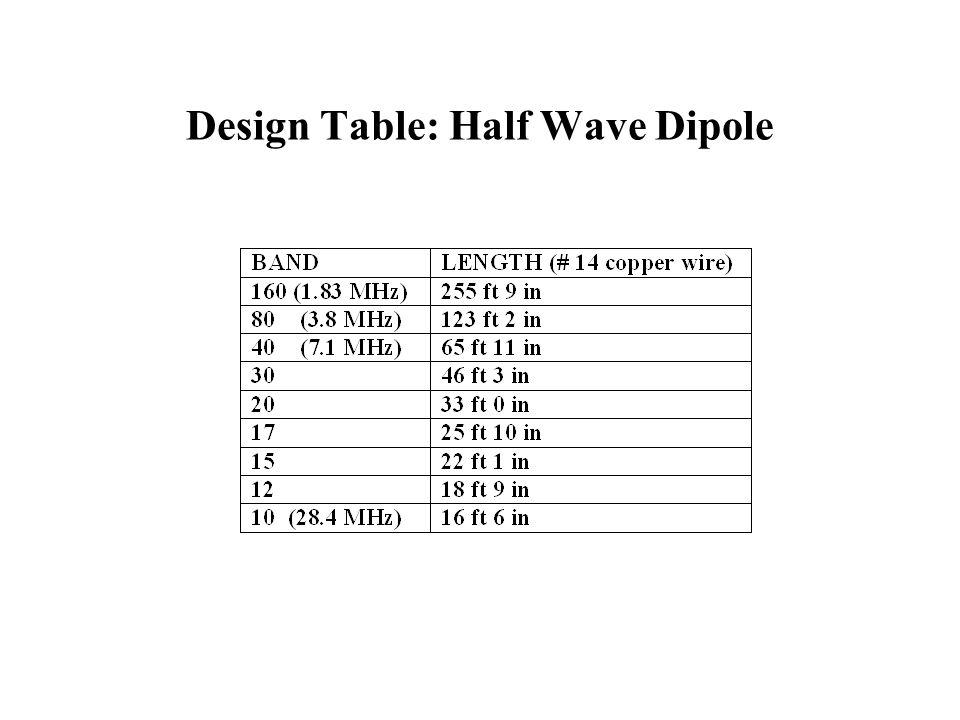 Design Table: Half Wave Dipole