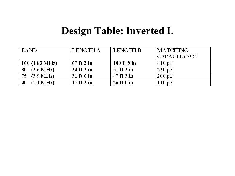 Design Table: Inverted L