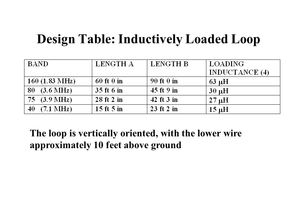 Design Table: Inductively Loaded Loop