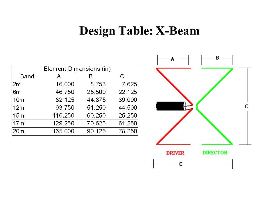 Design Table: X-Beam