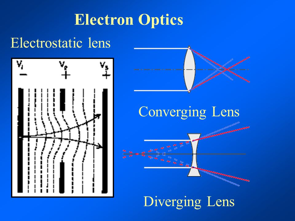 Electron Optics Electrostatic lens Converging Lens Diverging Lens