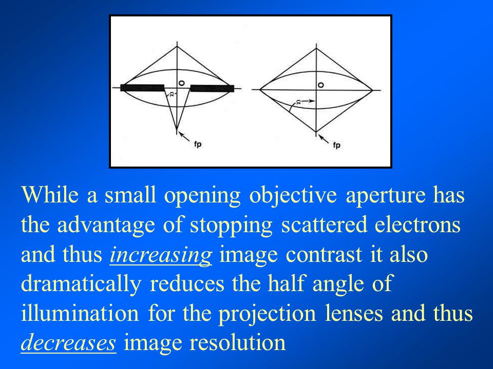 While a small opening objective aperture has the advantage of stopping scattered electrons and thus increasing image contrast it also dramatically reduces the half angle of illumination for the projection lenses and thus decreases image resolution