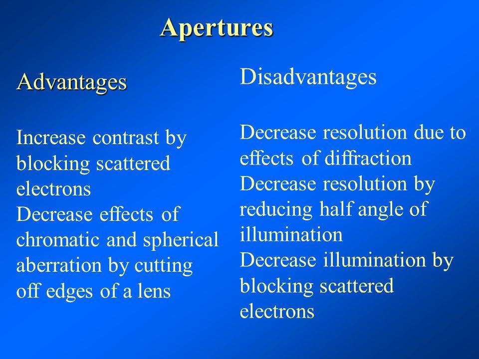 Apertures Disadvantages Advantages