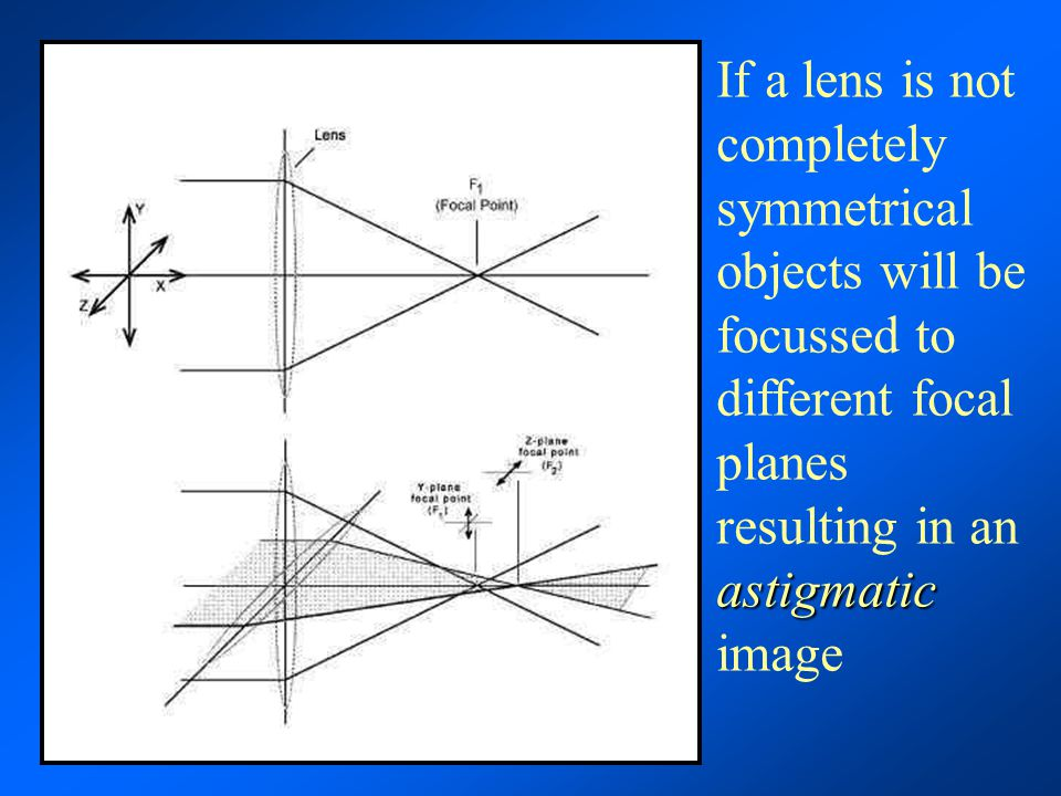 If a lens is not completely symmetrical objects will be focussed to different focal planes resulting in an astigmatic image