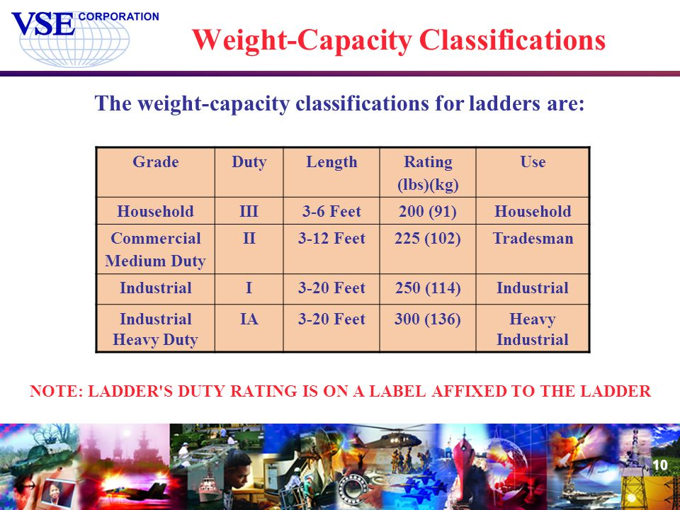 Weight-Capacity Classifications