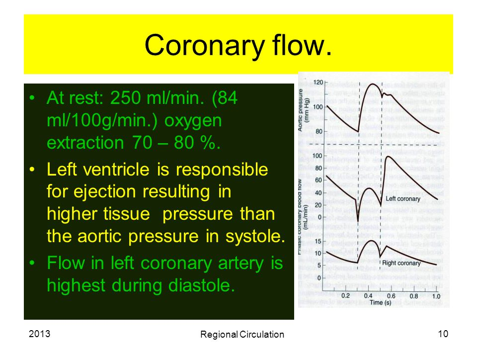 Coronary flow. At rest: 250 ml/min. (84 ml/100g/min.) oxygen extraction 70 – 80 %.