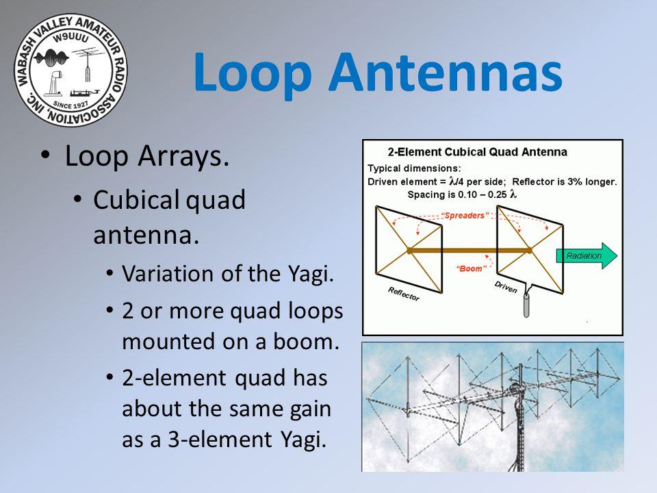Loop Antennas Loop Arrays. Cubical quad antenna.