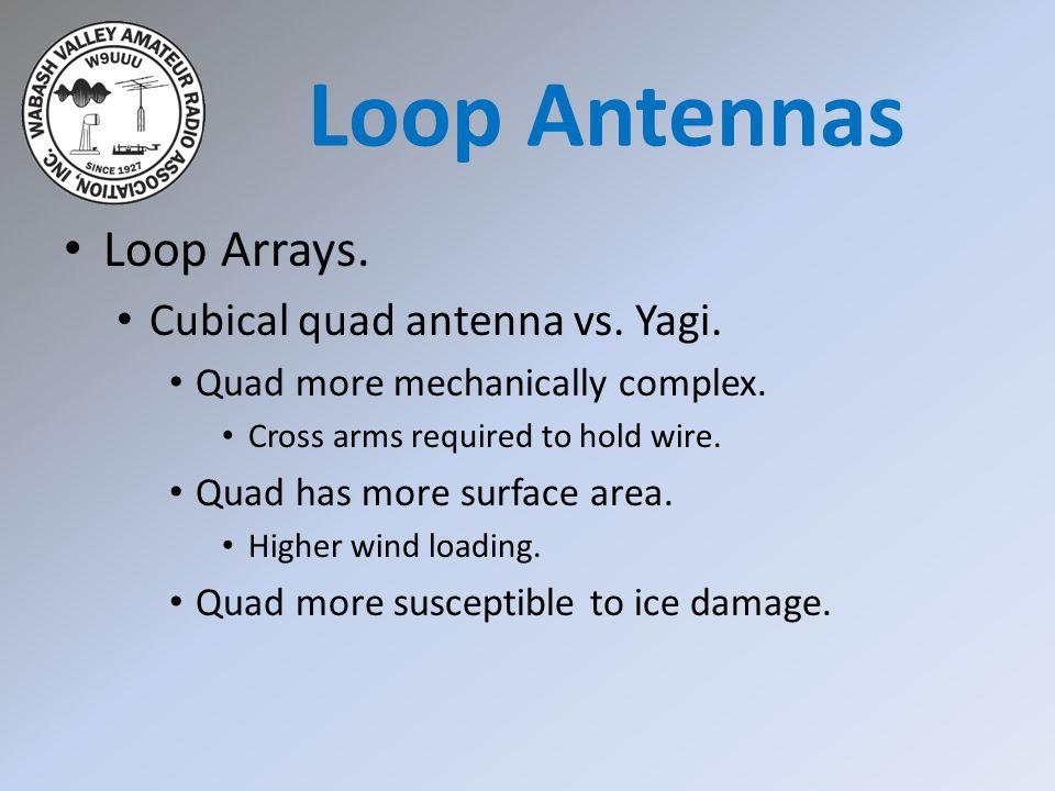 Loop Antennas Loop Arrays. Cubical quad antenna vs. Yagi.
