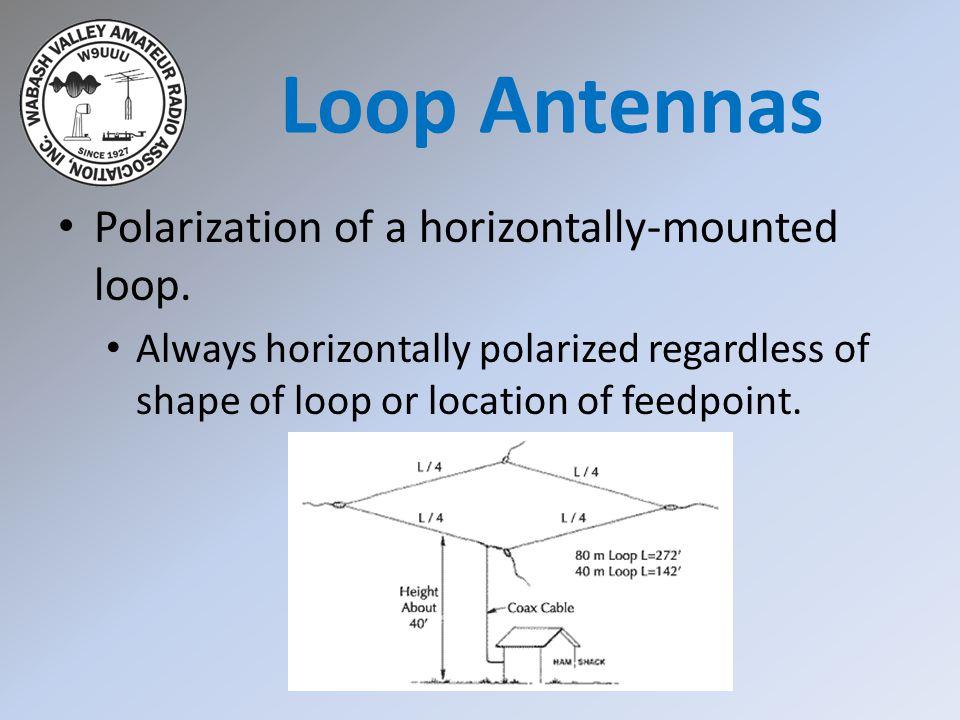 Loop Antennas Polarization of a horizontally-mounted loop.