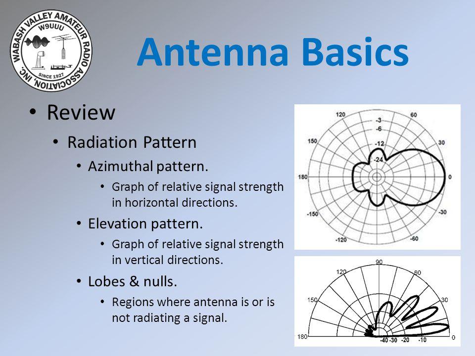 Antenna Basics Review Radiation Pattern Azimuthal pattern.