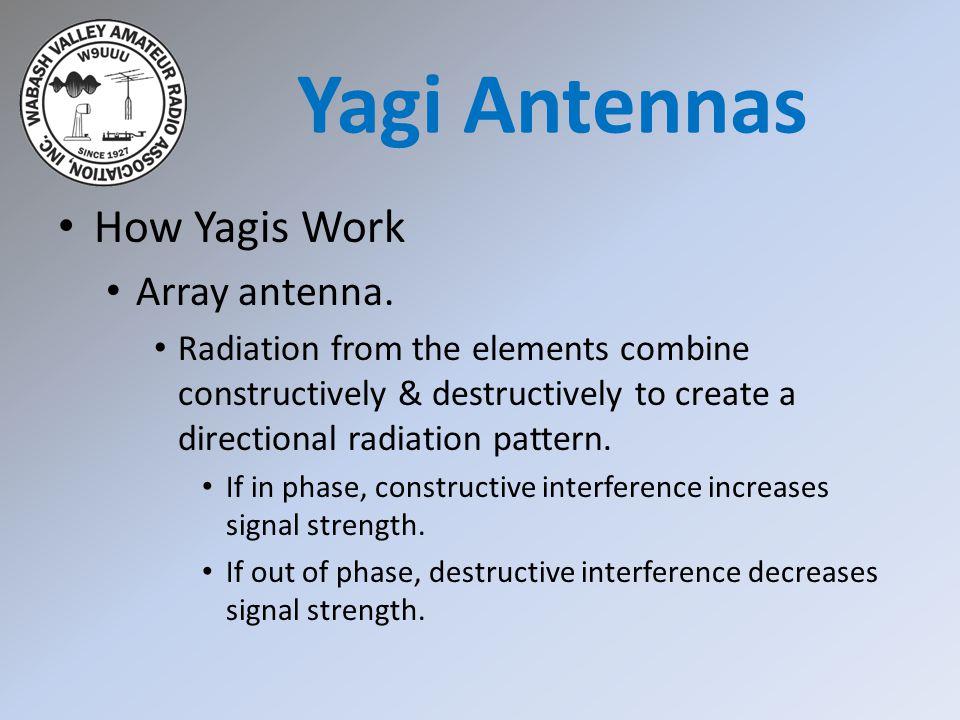 Yagi Antennas How Yagis Work Array antenna.