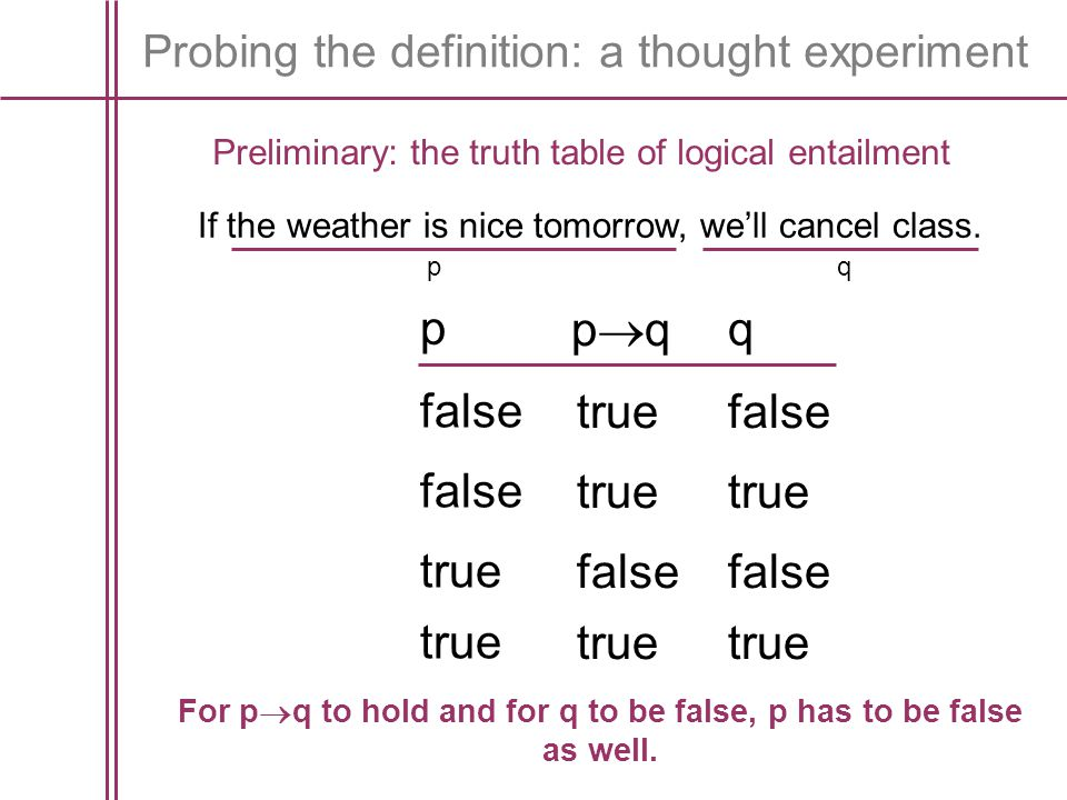 For pq to hold and for q to be false, p has to be false as well.