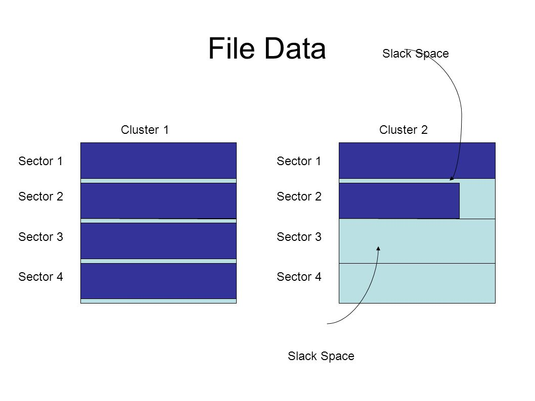 File Data Slack Space Cluster 1 Cluster 2 Sector 1 Sector 1 Sector 2