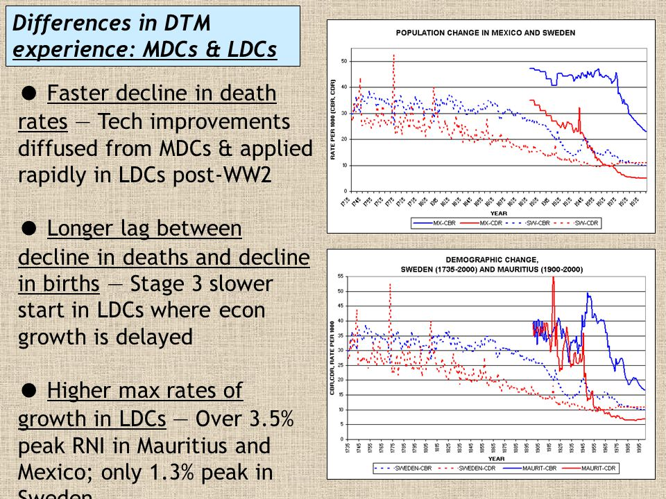 Differences in DTM experience: MDCs & LDCs