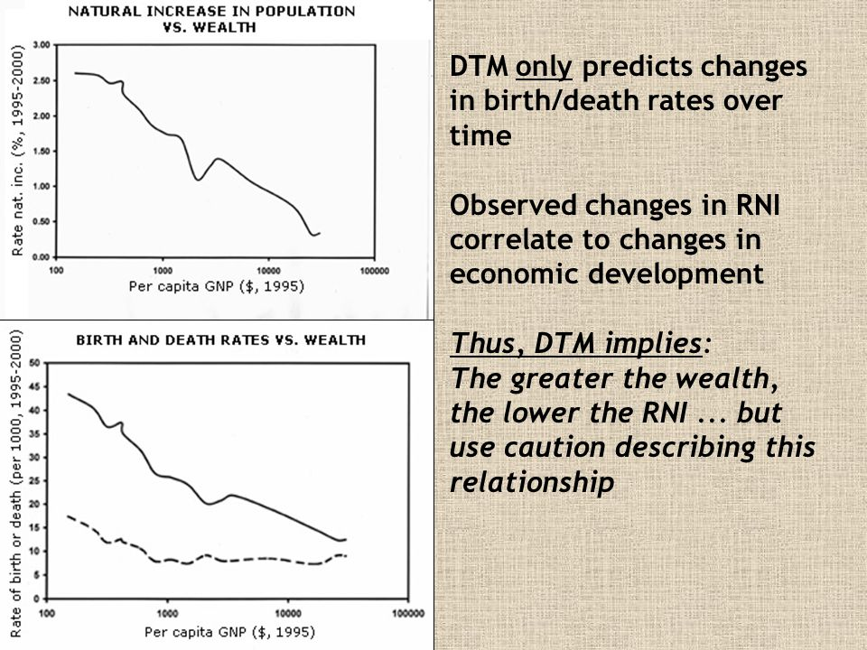 DTM only predicts changes in birth/death rates over time