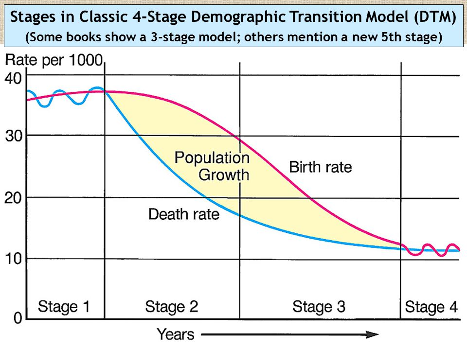 Stages in Classic 4-Stage Demographic Transition Model (DTM)
