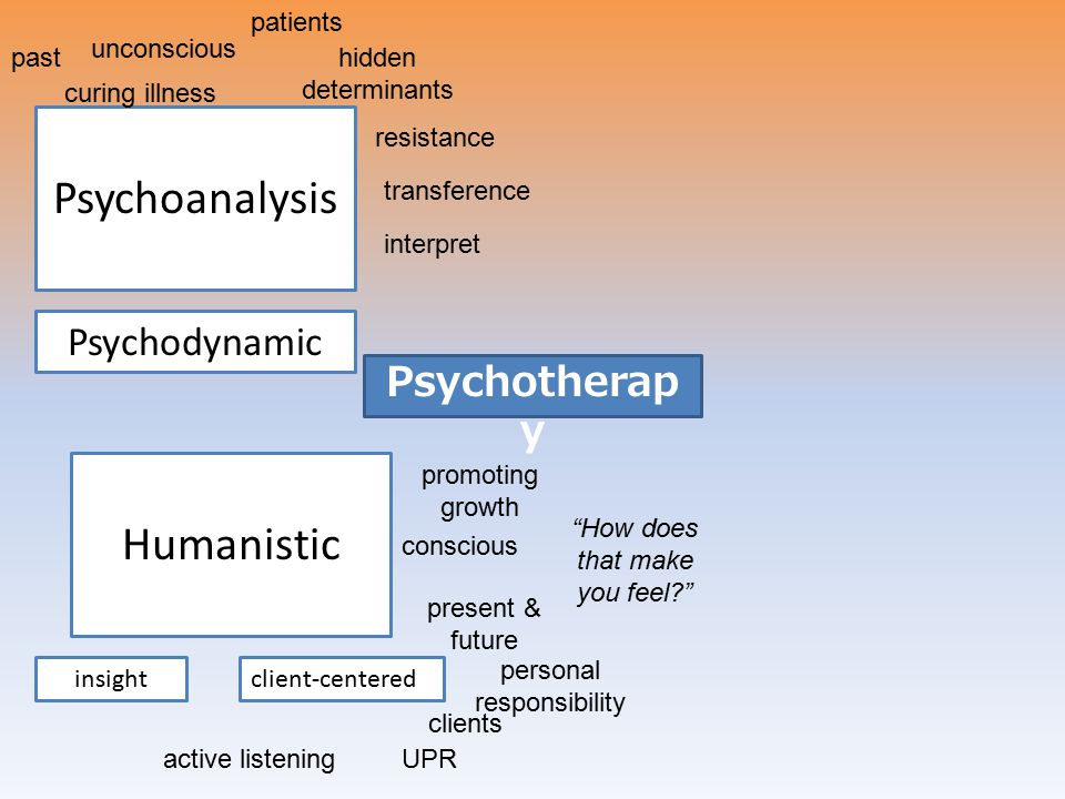 Psychoanalysis Humanistic Psychodynamic Psychotherapy patients