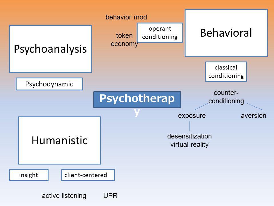Behavioral Psychoanalysis Humanistic Psychotherapy Psychodynamic