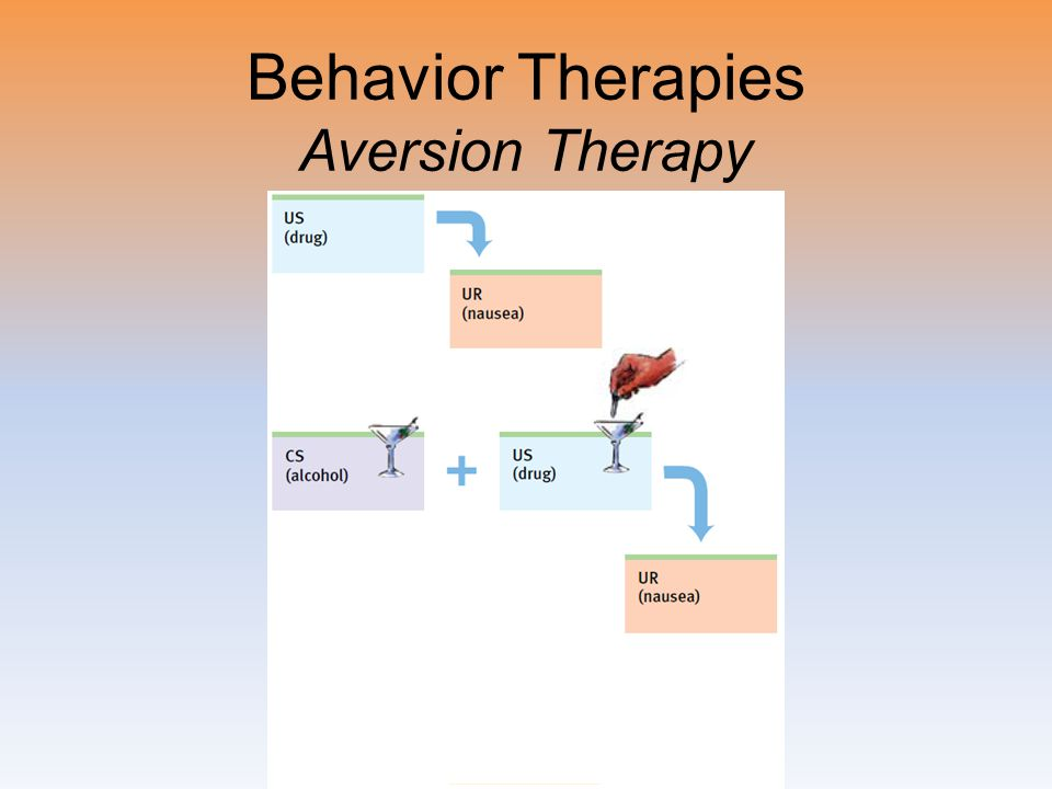 Behavior Therapies Aversion Therapy