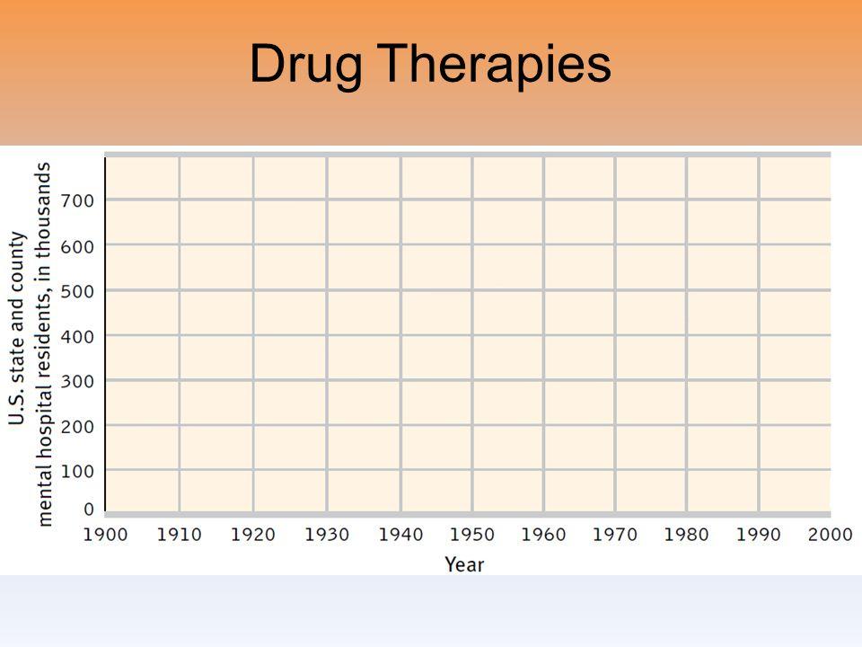 Drug Therapies