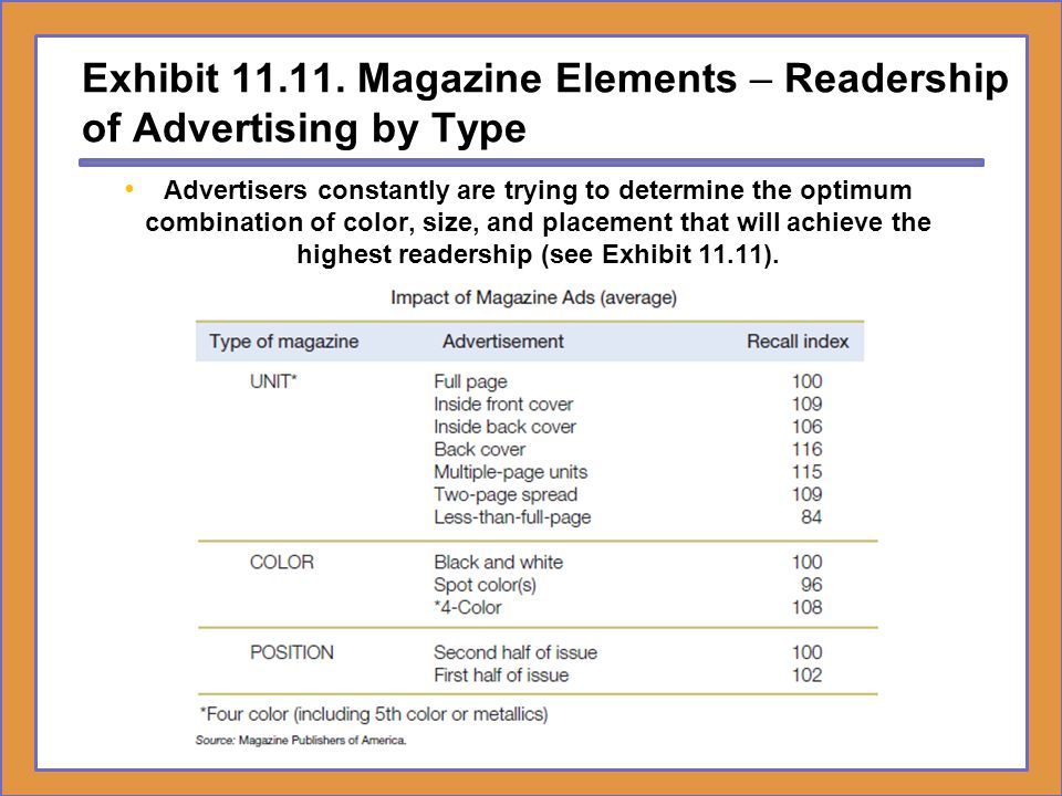 Exhibit 11.11. Magazine Elements – Readership of Advertising by Type