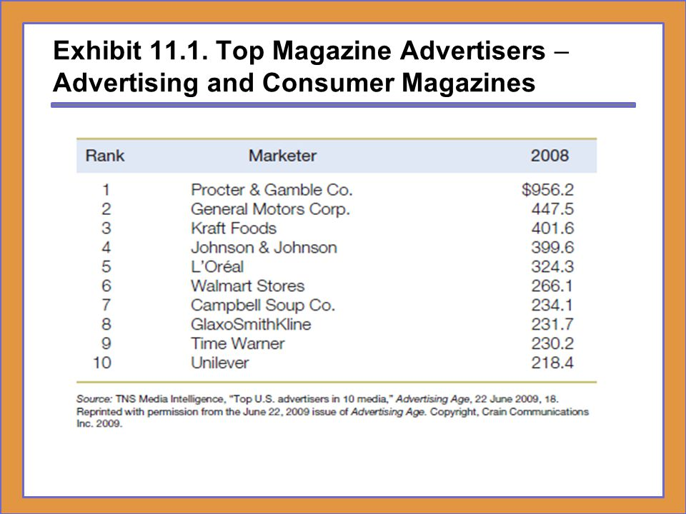Exhibit 11.1. Top Magazine Advertisers – Advertising and Consumer Magazines