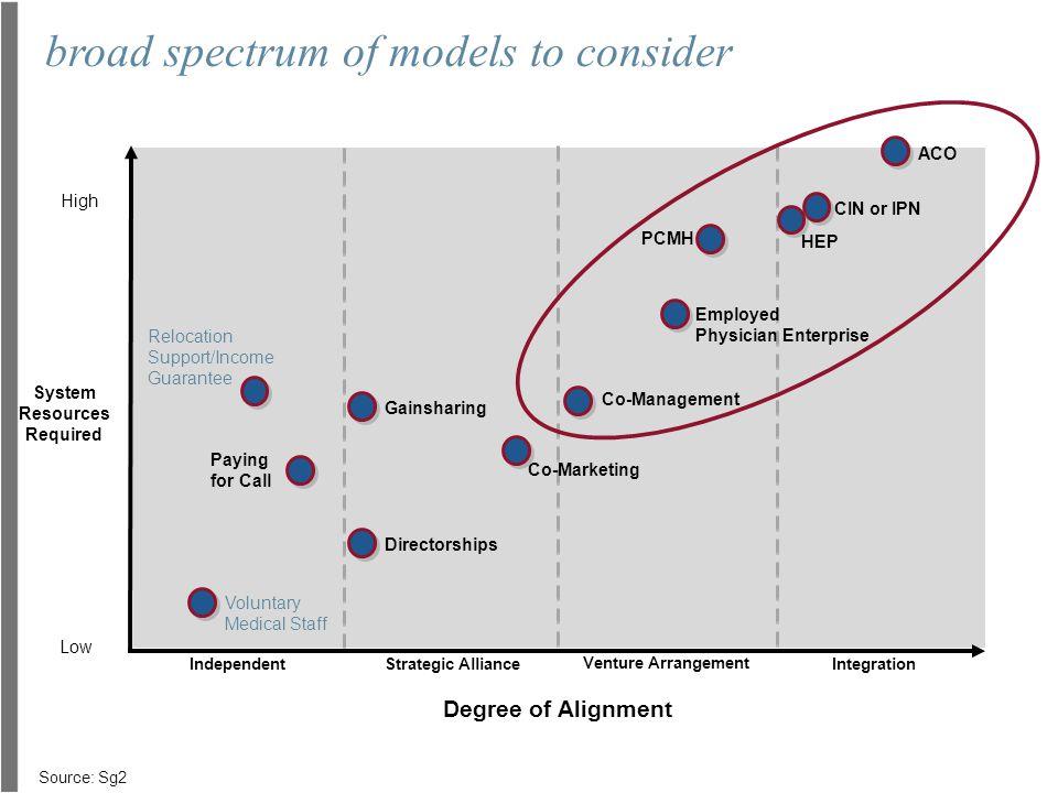 broad spectrum of models to consider