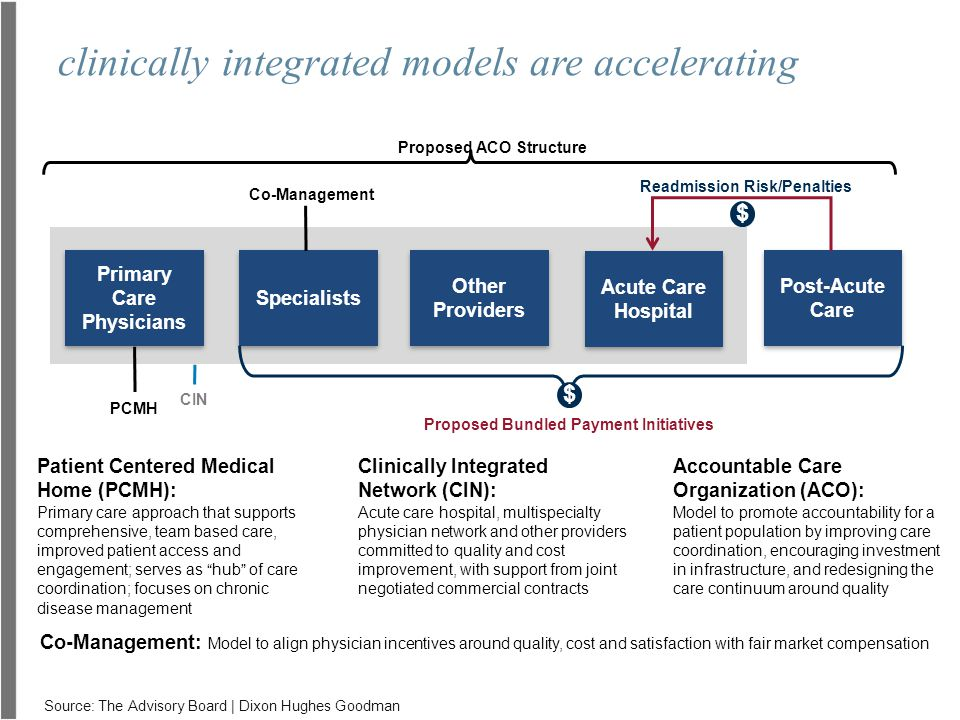 clinically integrated models are accelerating