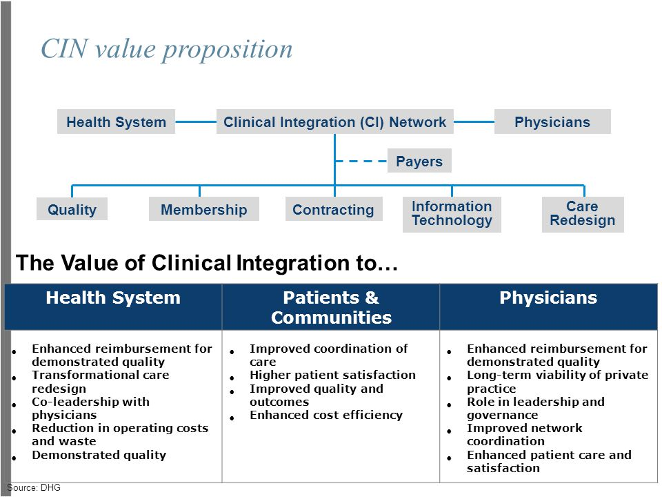CIN value proposition The Value of Clinical Integration to…