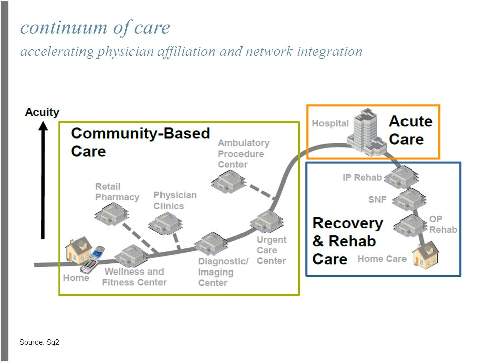 continuum of care accelerating physician affiliation and network integration Source: Sg2