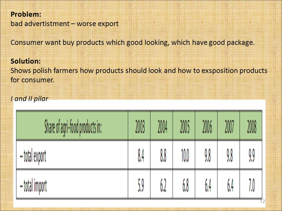 Problem: bad advertistment – worse export. Consumer want buy products which good looking, which have good package.