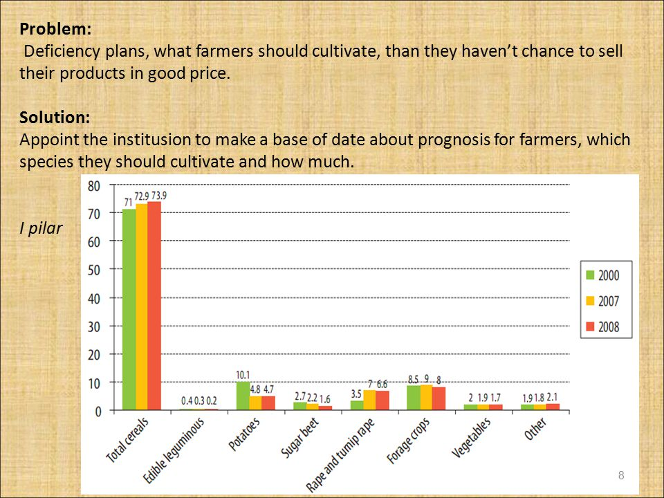 Problem: Deficiency plans, what farmers should cultivate, than they haven't chance to sell their products in good price.
