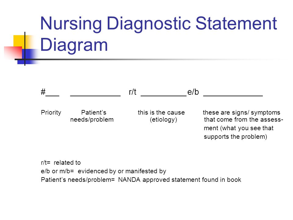 Nursing Diagnostic Statement Diagram
