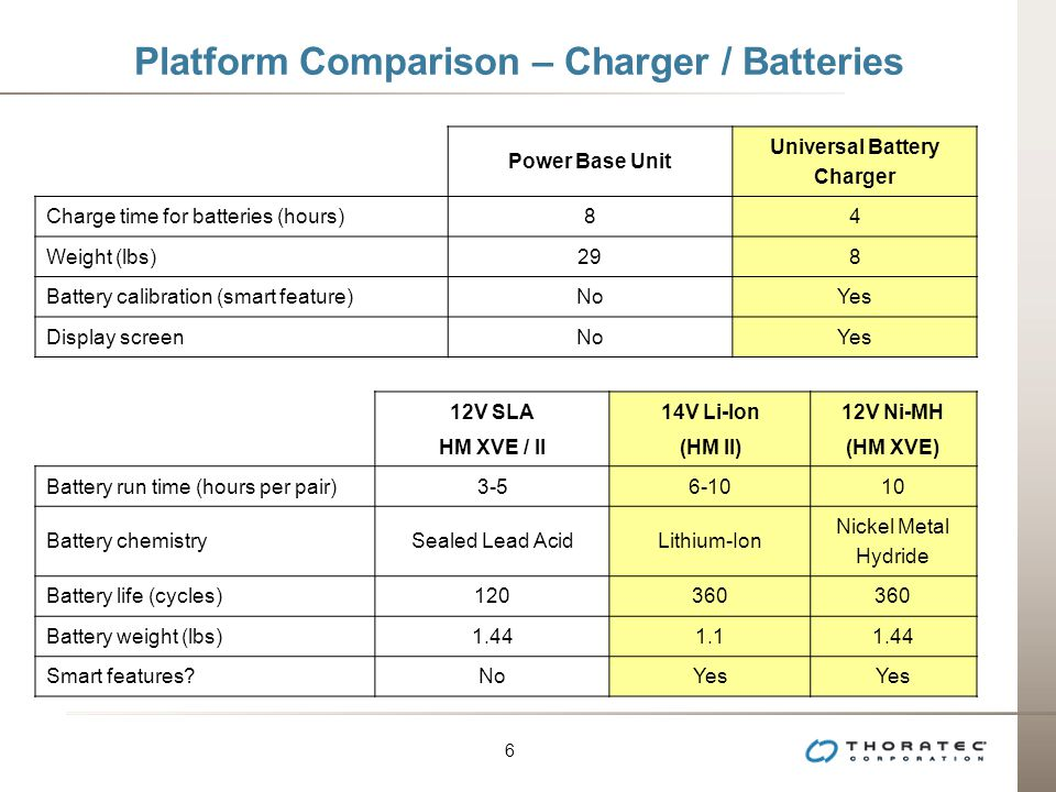 Platform Comparison – Charger / Batteries