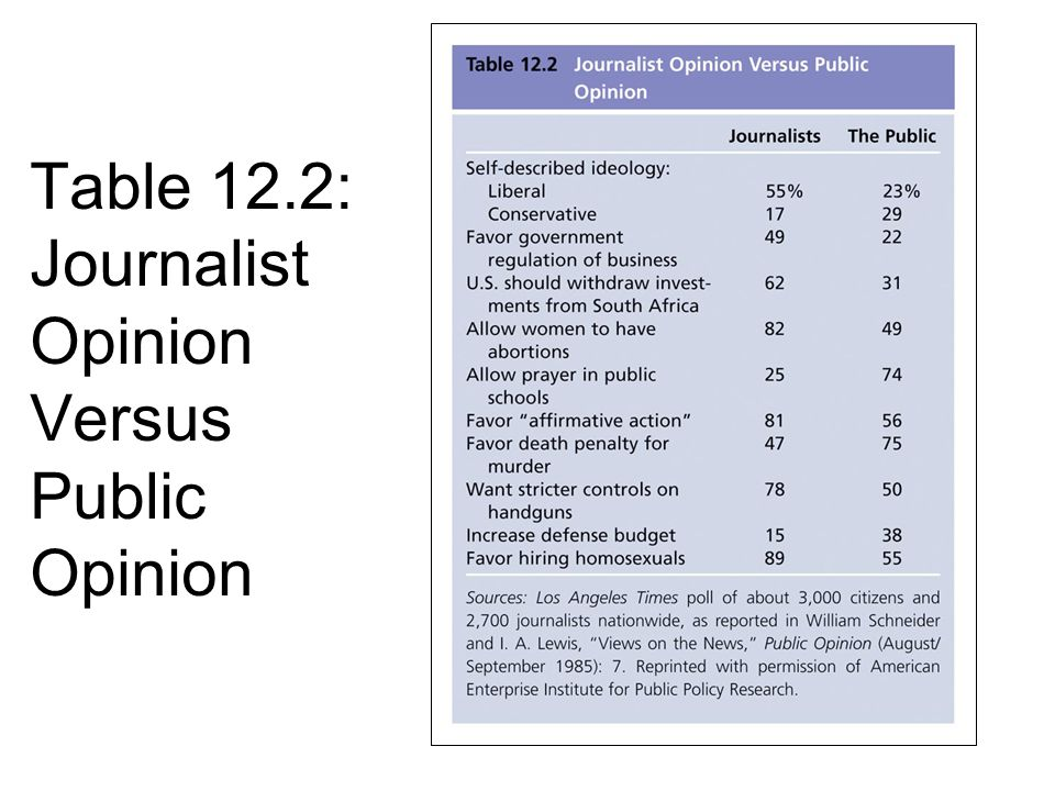 Table 12.2: Journalist Opinion Versus Public Opinion