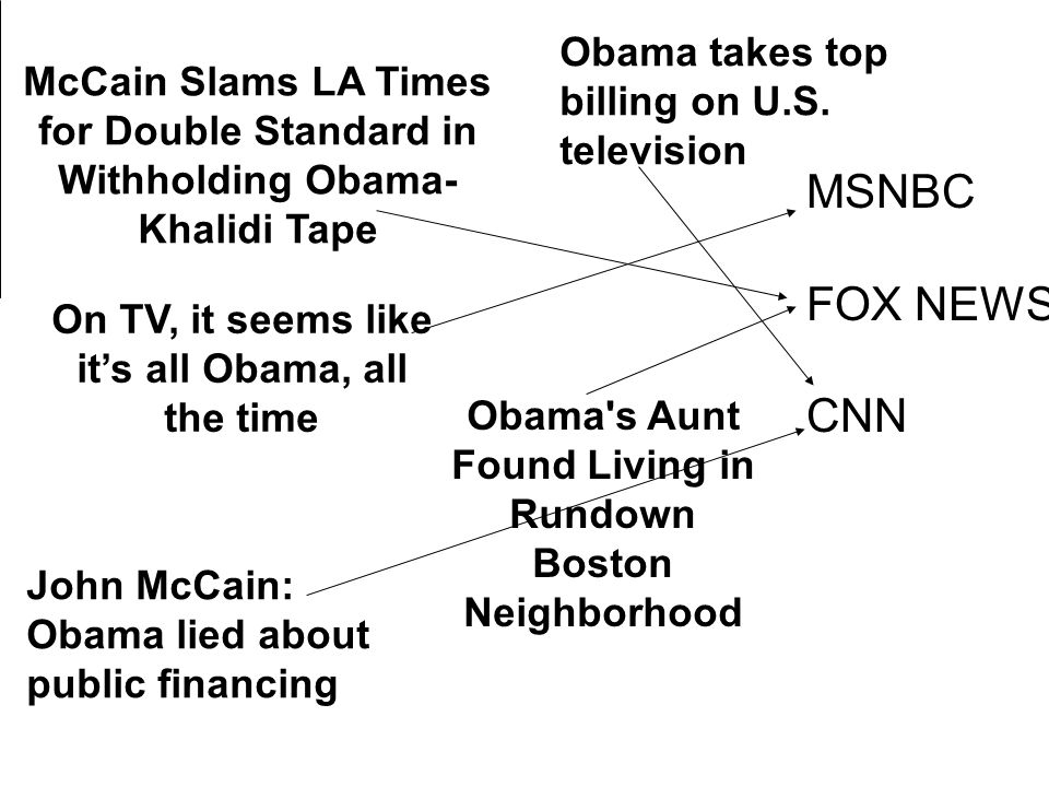 MSNBC FOX NEWS CNN Obama takes top billing on U.S. television
