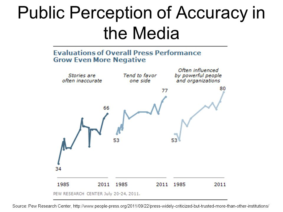 Public Perception of Accuracy in the Media