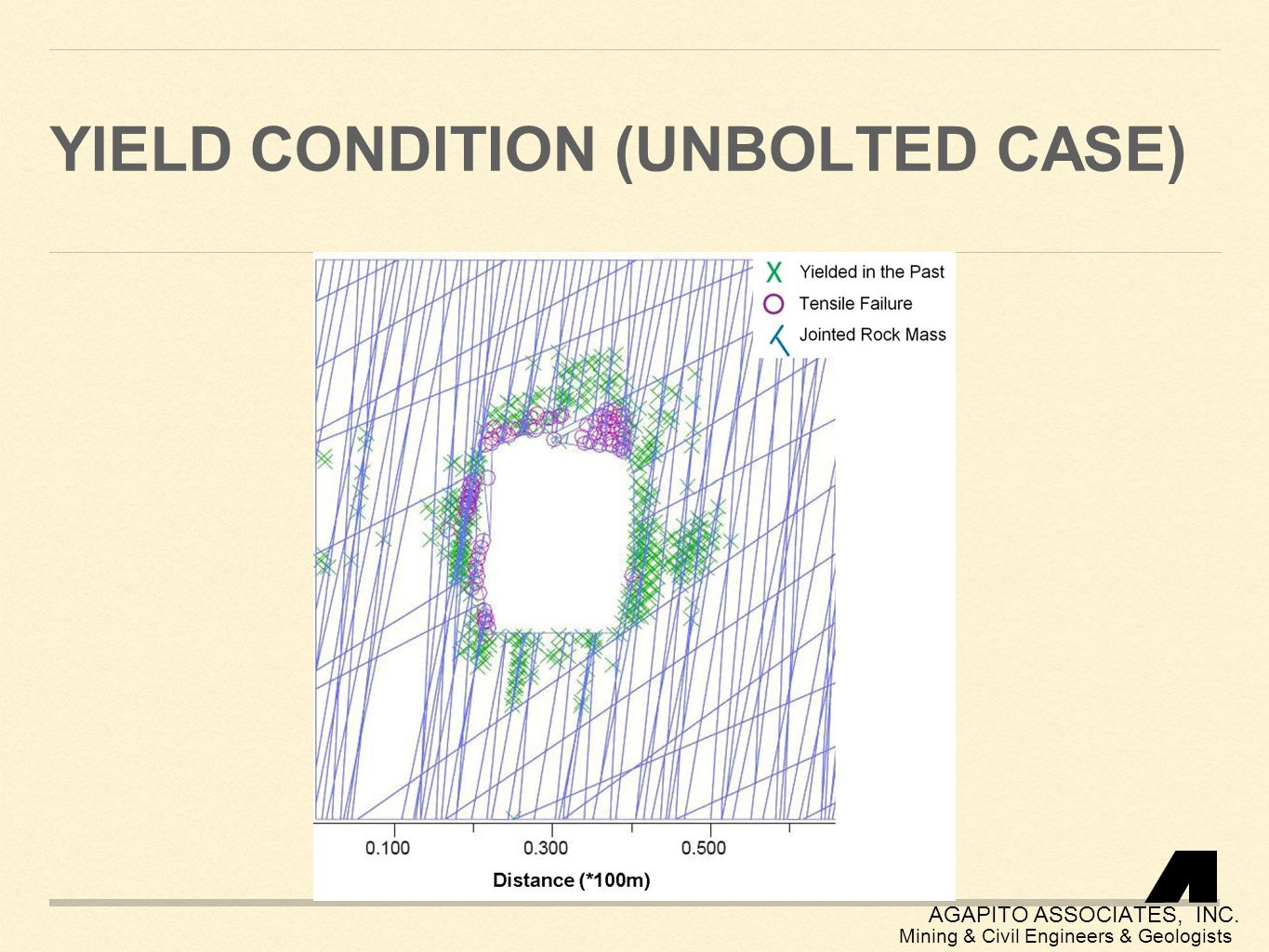 Yield condition (unbolted case)
