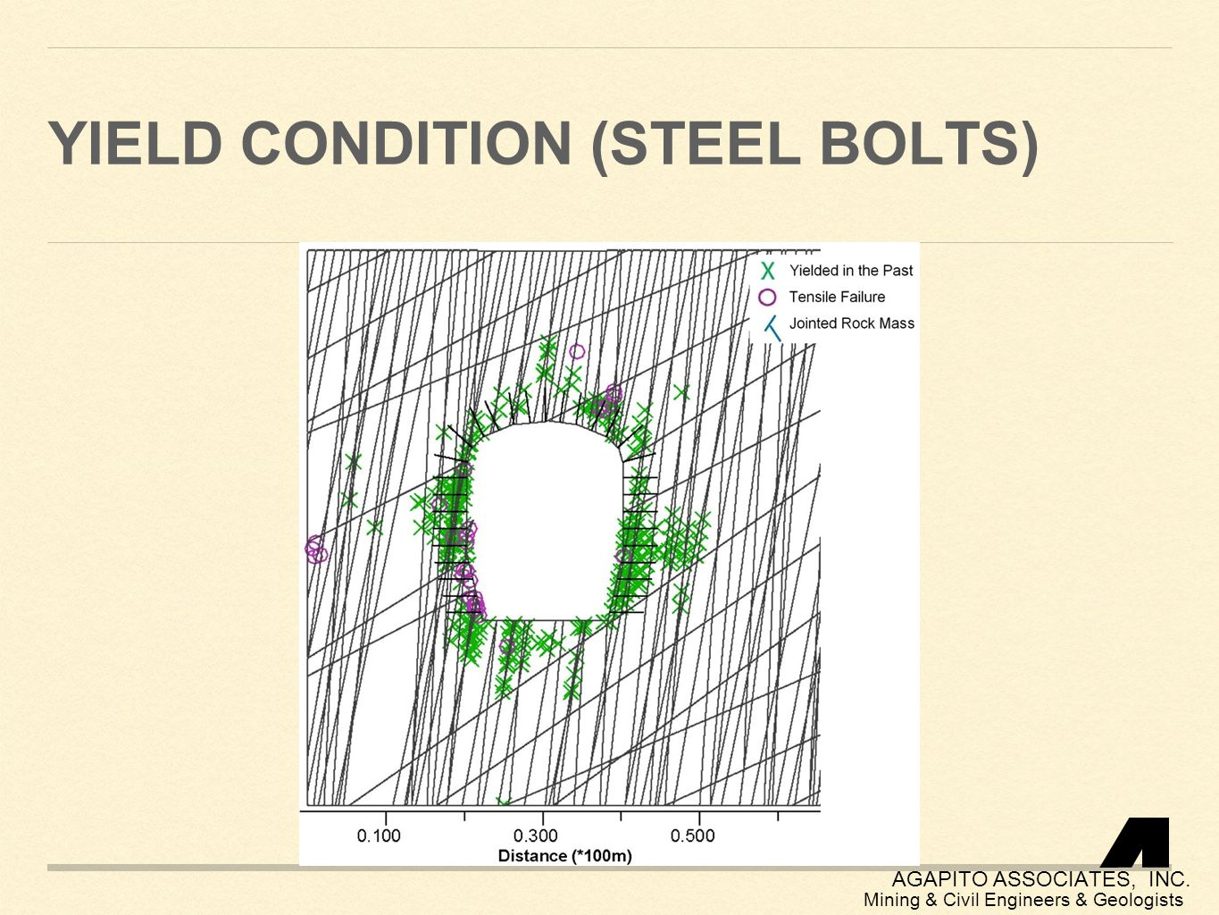 Yield condition (steel bolts)