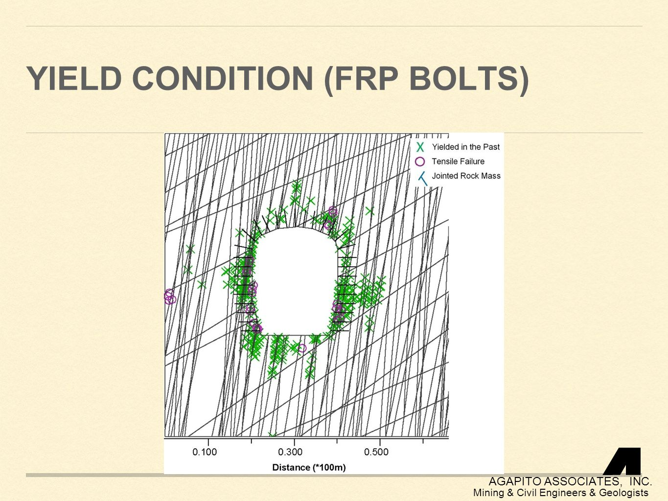 Yield condition (frp bolts)