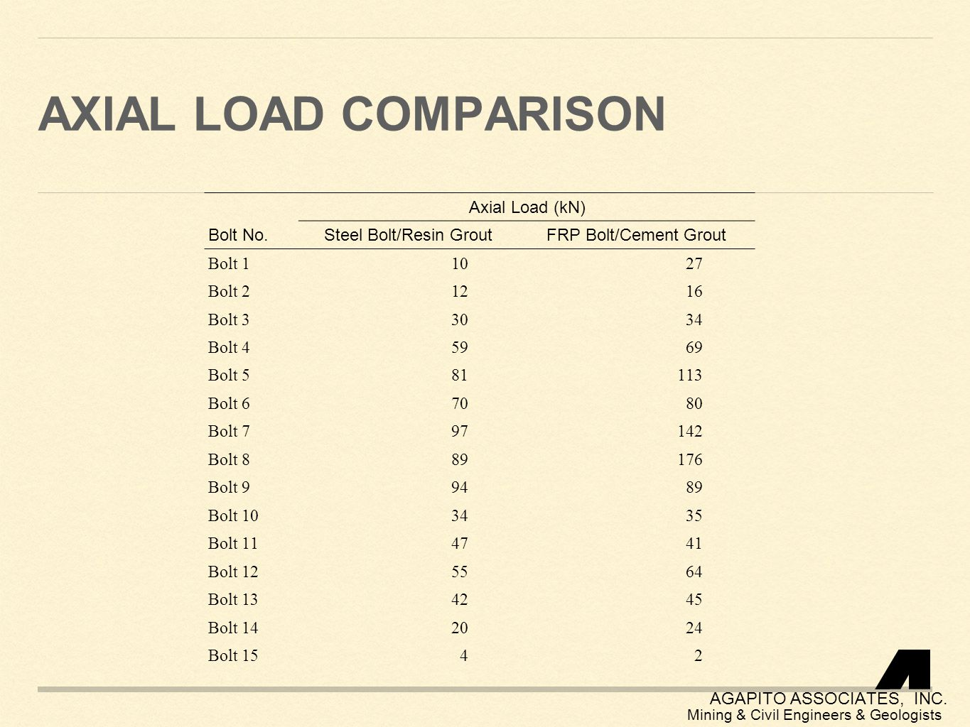 Axial load comparison Bolt No. Axial Load (kN) Steel Bolt/Resin Grout
