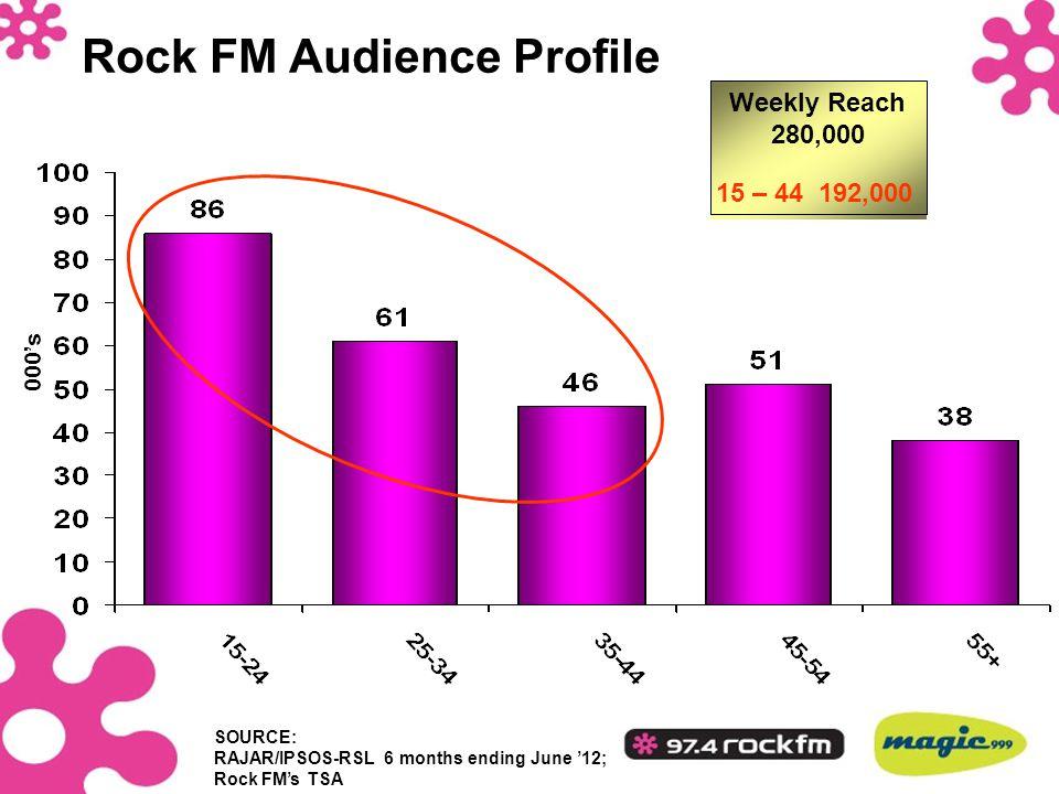 Rock FM Audience Profile